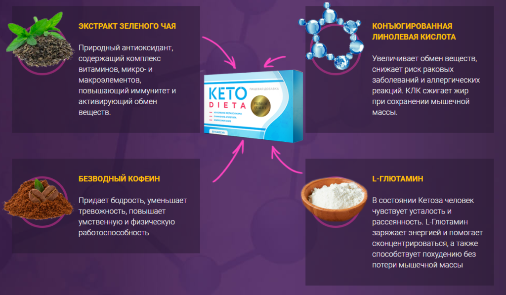 Кетодиета - состав