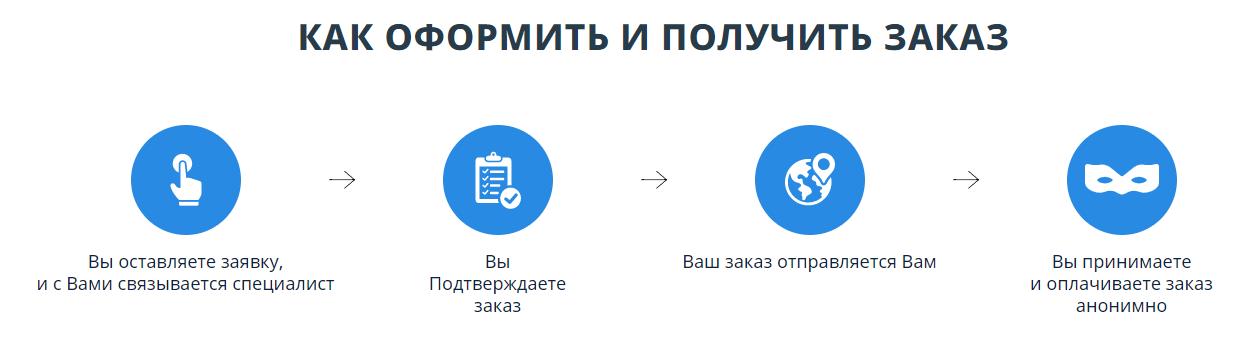 Оформление заказа