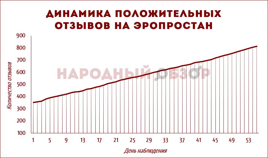 Динамика положительных отзывов на Эропростан