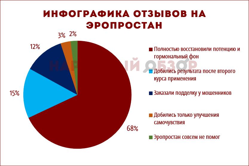 Инфографика отзывов на Эропростан