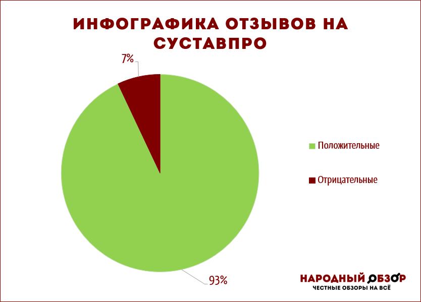 Распределение отзывов на СуставПро