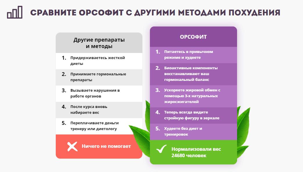 Сравнение Орсофита с аналогами