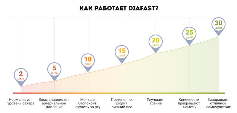 Принцип работы Diafast